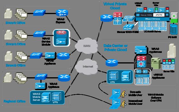 Cisco DevNet: Acceleration & Optimization - Overview
