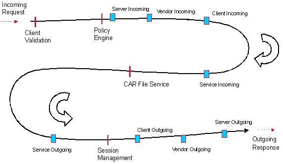 Cisco DevNet: Prime Access Registrar - Overview