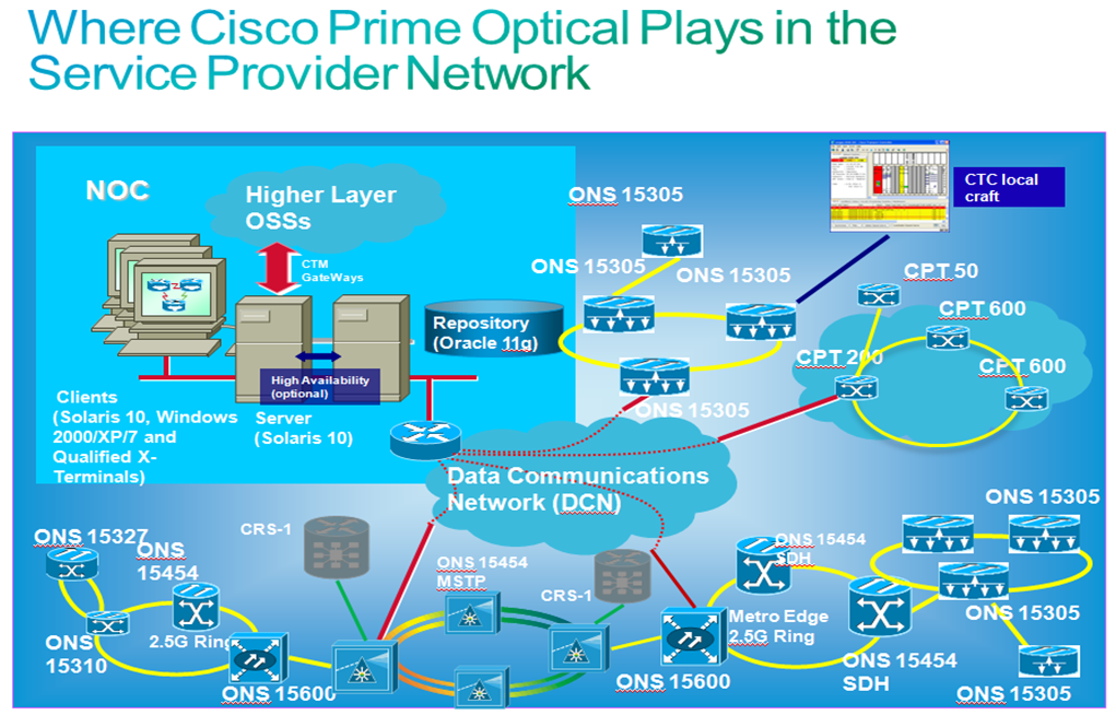 Cisco DevNet: Prime Optical - Overview