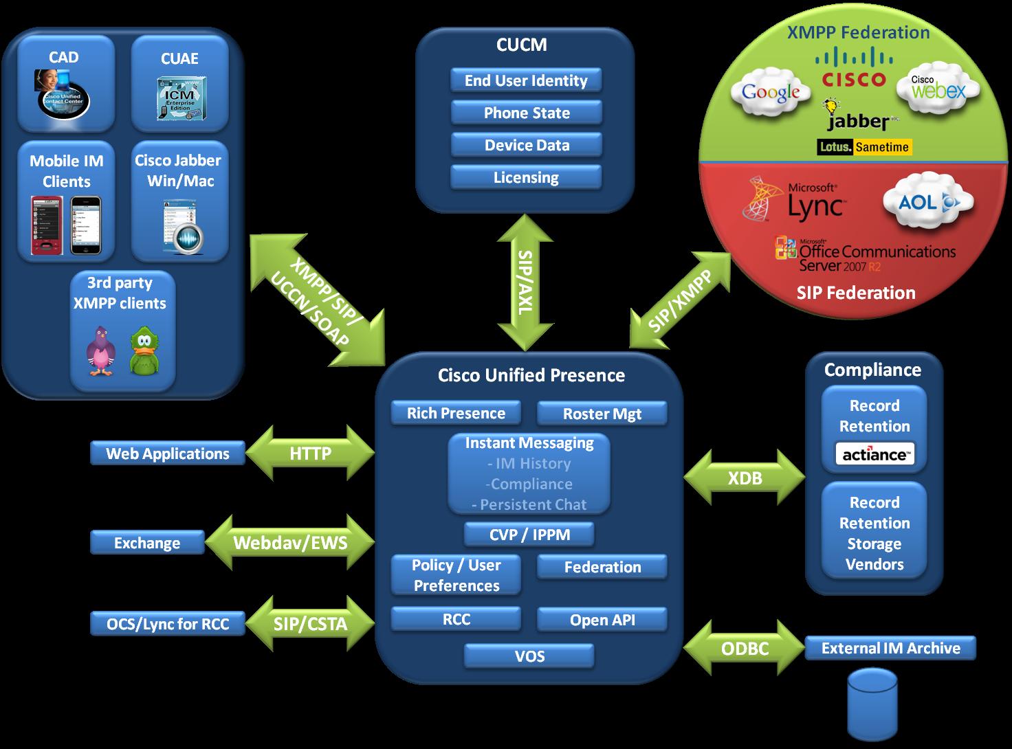 Cisco DevNet: UC Manager IM & Presence APIs - IM & Presence