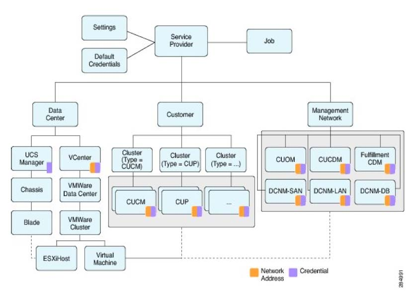 Cisco devnet hcs discover the diagram is intended to give an overview of the organization of the database and provide context for each of the entities available in the nbi ccuart Choice Image