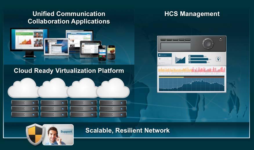Cisco DevNet: HCS - Learn About HCS