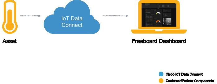 Cisco DevNet: Data Connect - integrations - freeboard-io