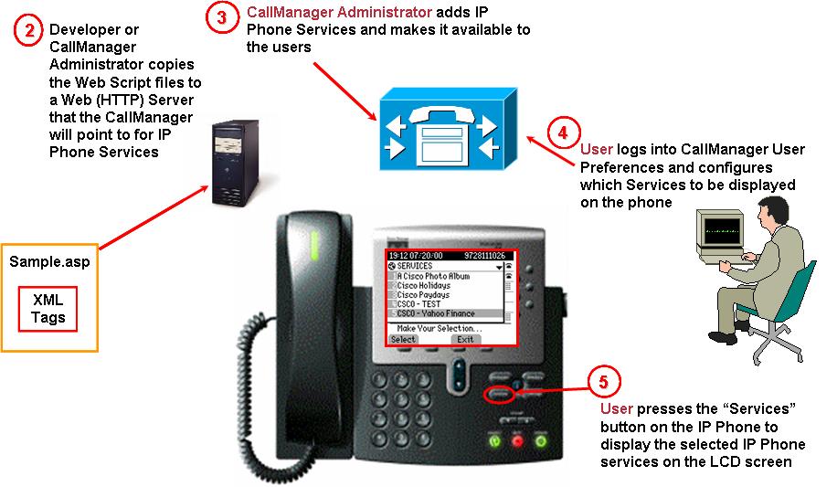 Cisco DevNet: IP Phone Services - IP Phone Services