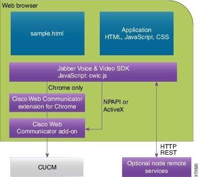 Cisco DevNet: SDK Web SDK - Voice and Video - Overview