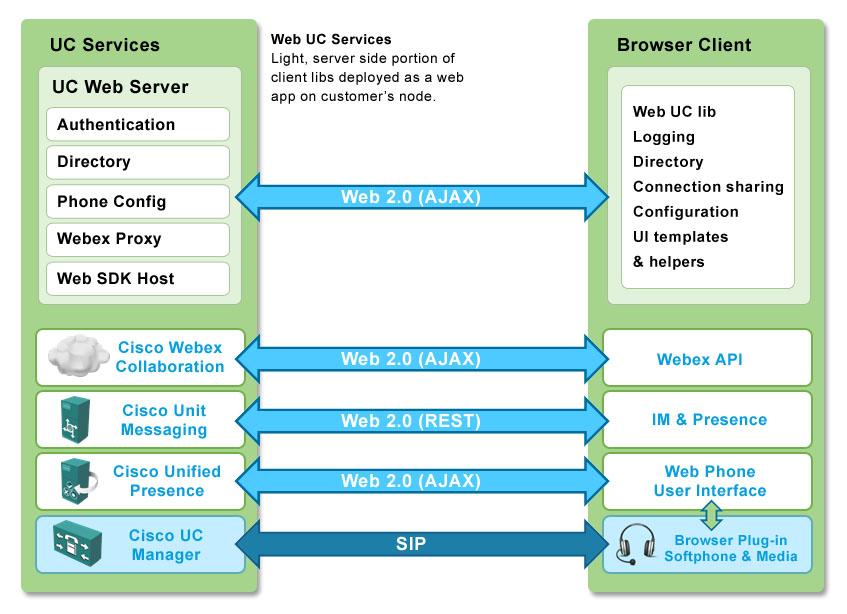 Cisco DevNet: SDK Web SDK - Integrated Jabber