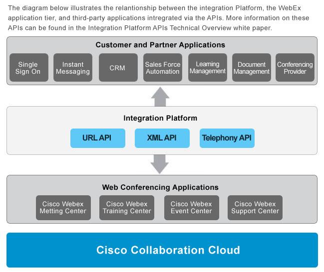 Cisco DevNet: SDK Web SDK - Meeting - Overview