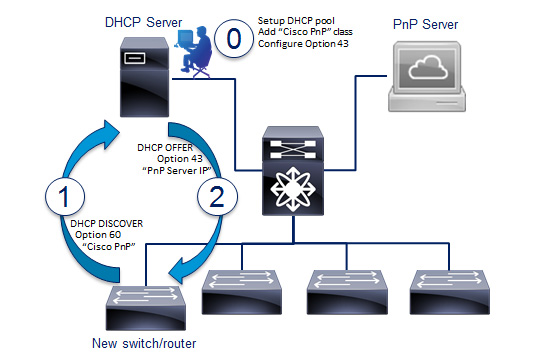 Ammco bus : Dhcp cisco option 150
