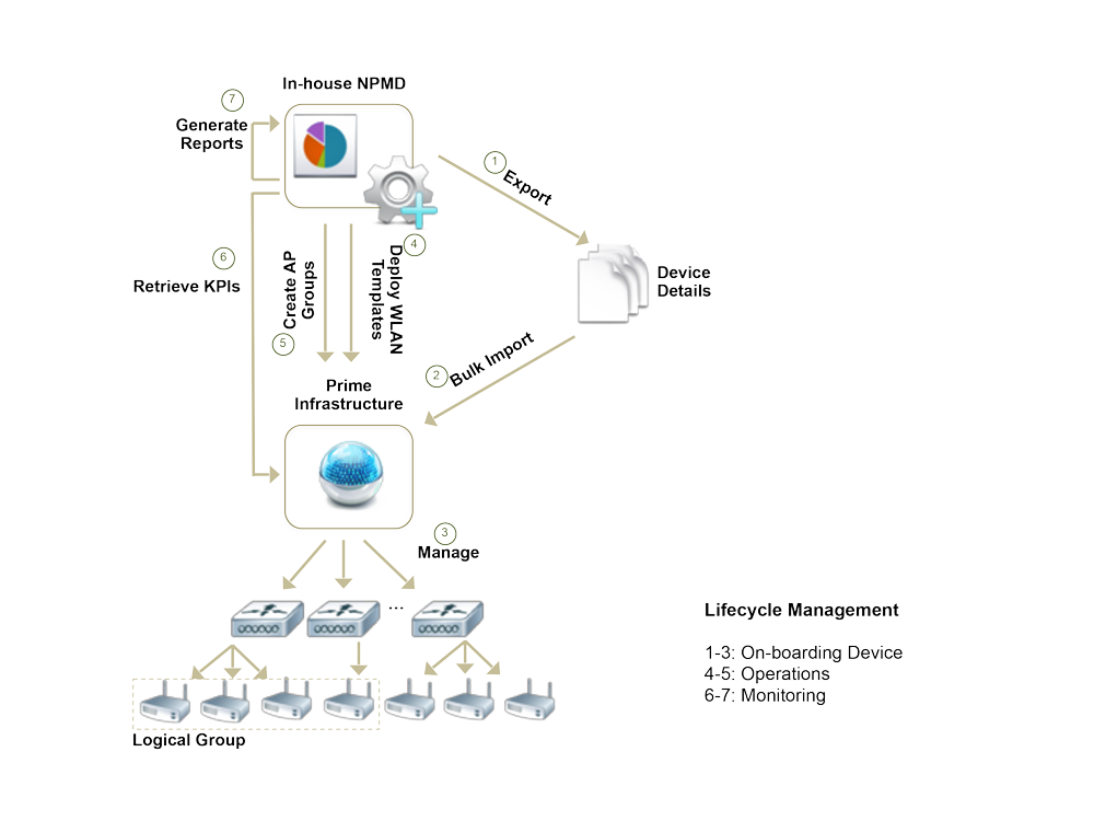 Cisco DevNet: prime-infrastructure - Overview