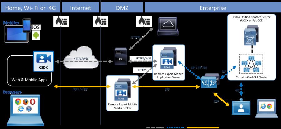 Cisco DevNet: Remote Expert Mobile - Overview