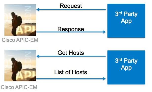 Cisco DevNet: Coding 101 Tutorial