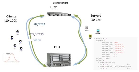 Cisco DevNet: trex - Overview