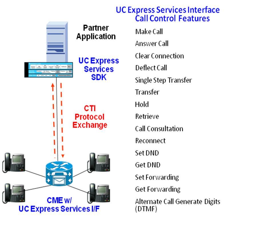 Cisco DevNet: UC Express Services Interface (UCXAPI) - Overview