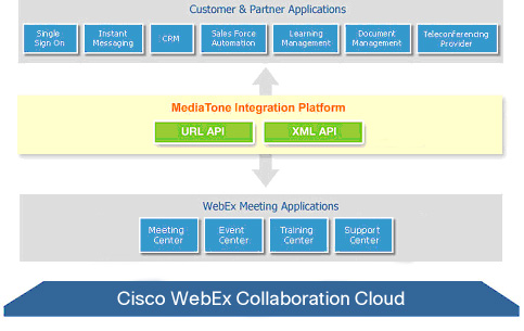 Cisco DevNet: Webex Meetings - URL API - Overview