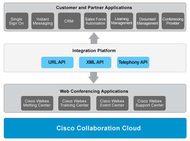 Cisco DevNet: Webex Meetings - Getting Started