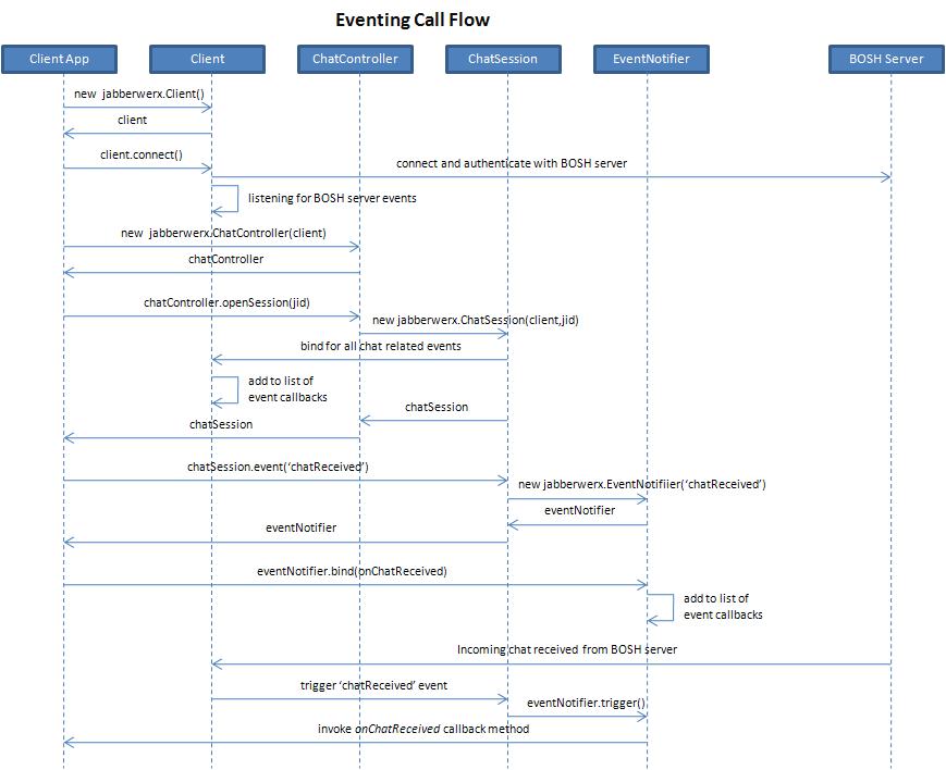 Cisco AJAX XMPP Library Developer Guide