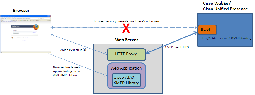 Cisco AJAX XMPP Library Deployment Guide